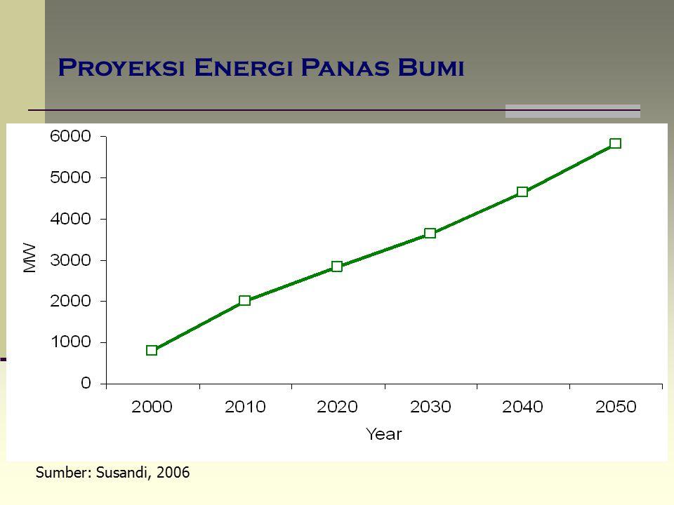 Proyeksi Energi Panas Bumi Sumber: Susandi, 2006