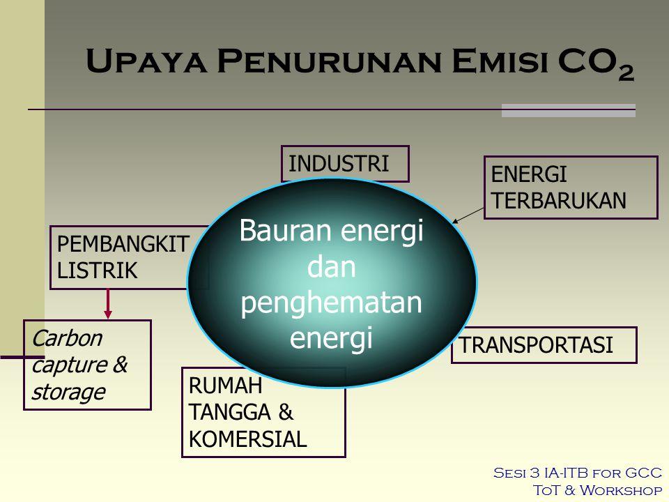 TRANSPORTASI RUMAH TANGGA & KOMERSIAL PEMBANGKIT LISTRIK Upaya Penurunan Emisi CO 2 INDUSTRI Bauran energi dan penghematan energi Carbon capture & sto