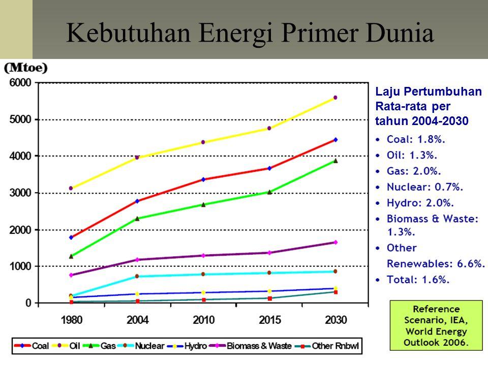 Kebutuhan Energi Primer Dunia Laju Pertumbuhan Rata-rata per tahun 2004-2030