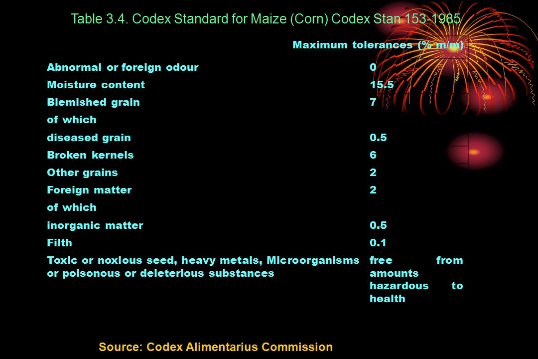 Table 3.4. Codex Standard for Maize (Corn) Codex Stan 153-1985 Maximum tolerances (% m/m) Abnormal or foreign odour0 Moisture content15.5 Blemished gr