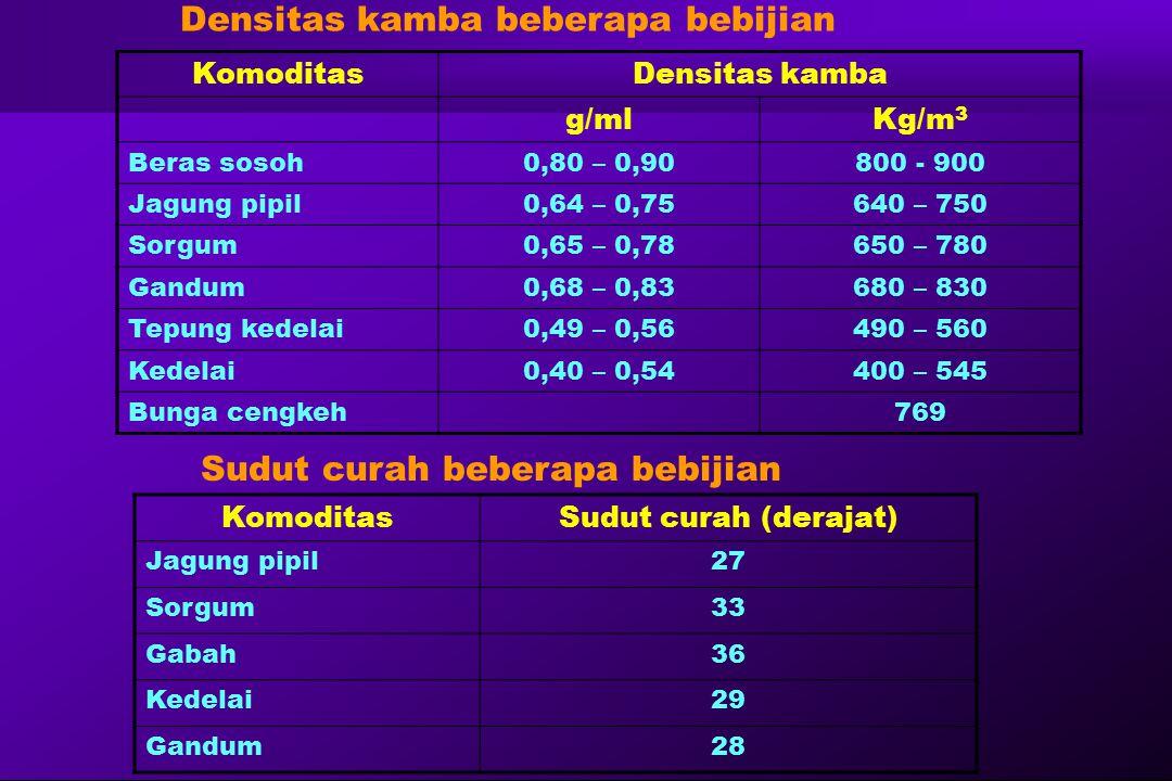 KomoditasDensitas kamba g/mlKg/m 3 Beras sosoh0,80 – 0,90800 - 900 Jagung pipil0,64 – 0,75640 – 750 Sorgum0,65 – 0,78650 – 780 Gandum0,68 – 0,83680 –