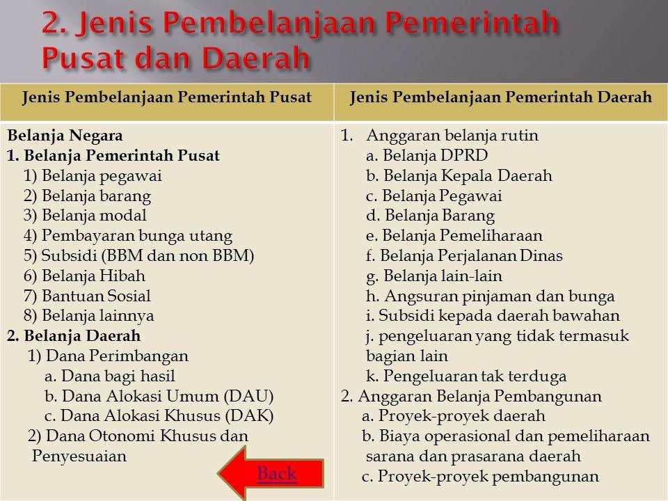 Jenis Pembelanjaan Pemerintah PusatJenis Pembelanjaan Pemerintah Daerah Belanja Negara 1.