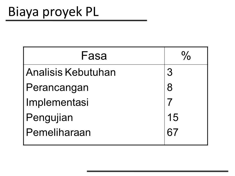 Biaya proyek PL Fasa% Analisis Kebutuhan Perancangan Implementasi Pengujian Pemeliharaan 3 8 7 15 67
