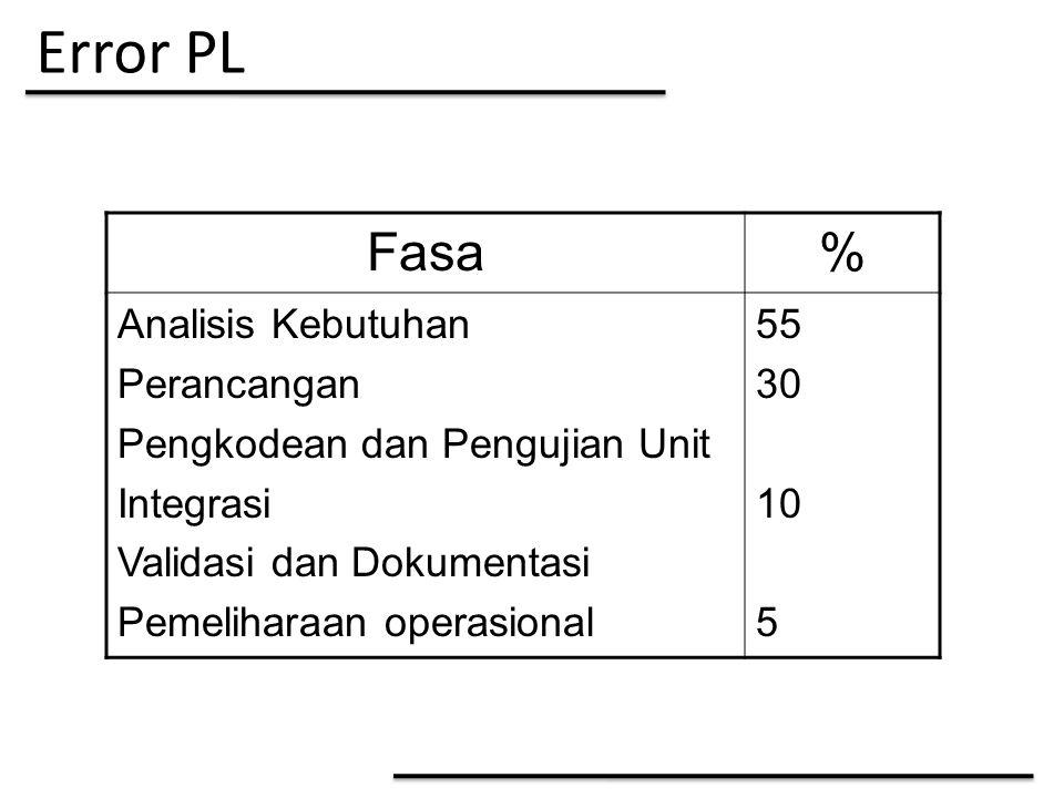 Error PL Fasa% Analisis Kebutuhan Perancangan Pengkodean dan Pengujian Unit Integrasi Validasi dan Dokumentasi Pemeliharaan operasional 55 30 10 5