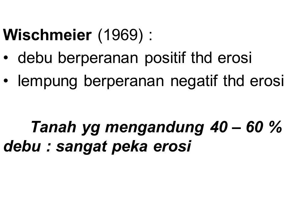 Wischmeier (1969) : debu berperanan positif thd erosi lempung berperanan negatif thd erosi Tanah yg mengandung 40 – 60 % debu : sangat peka erosi