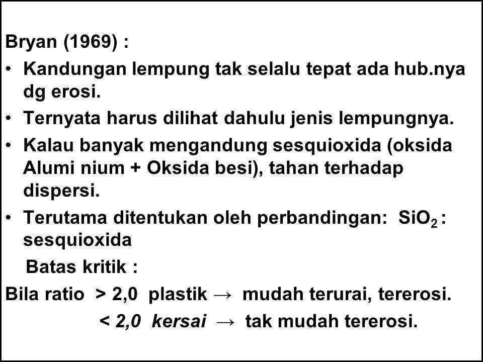 Bryan (1969) : Kandungan lempung tak selalu tepat ada hub.nya dg erosi. Ternyata harus dilihat dahulu jenis lempungnya. Kalau banyak mengandung sesqui