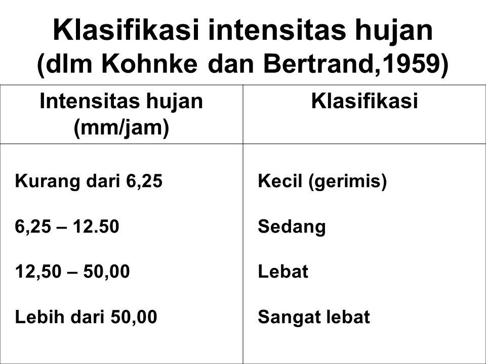 Klasifikasi intensitas hujan (dlm Kohnke dan Bertrand,1959) Intensitas hujan (mm/jam) Klasifikasi Kurang dari 6,25 6,25 – 12.50 12,50 – 50,00 Lebih da