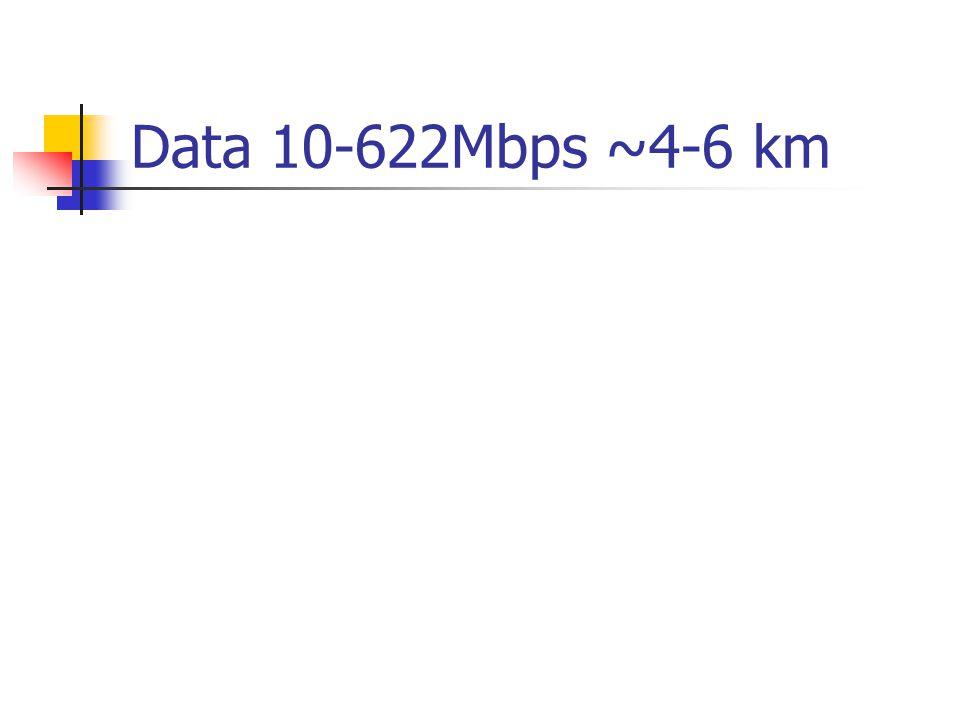 Data 10-622Mbps ~4-6 km