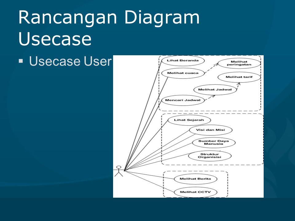 Rancangan Diagram Usecase  Usecase admin