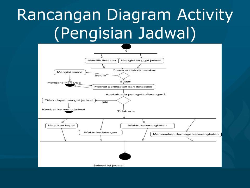 Rancangan Diagram Activity (Pengisian Jadwal)
