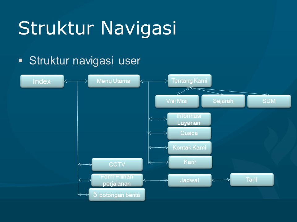 Struktur Navigasi  Struktur navigasi user Index Menu Utama Tentang Kami Karir Kontak Kami Informasi Layanan Cuaca SDM Sejarah Visi Misi Form Pilihan