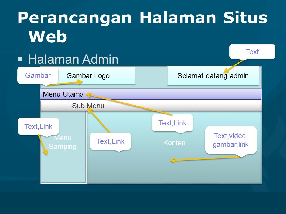 Rancangan Diagram Usecase  Usecase User