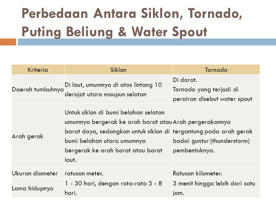 Perbedaan Antara Siklon, Tornado, Puting Beliung & Water Spout KriteriaSiklonTornado Daerah tumbuhnya Di laut, umumnya di atas lintang 10 derajat utar
