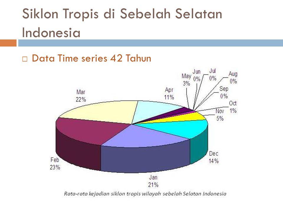 Siklon Tropis di Sebelah Selatan Indonesia  Data Time series 42 Tahun