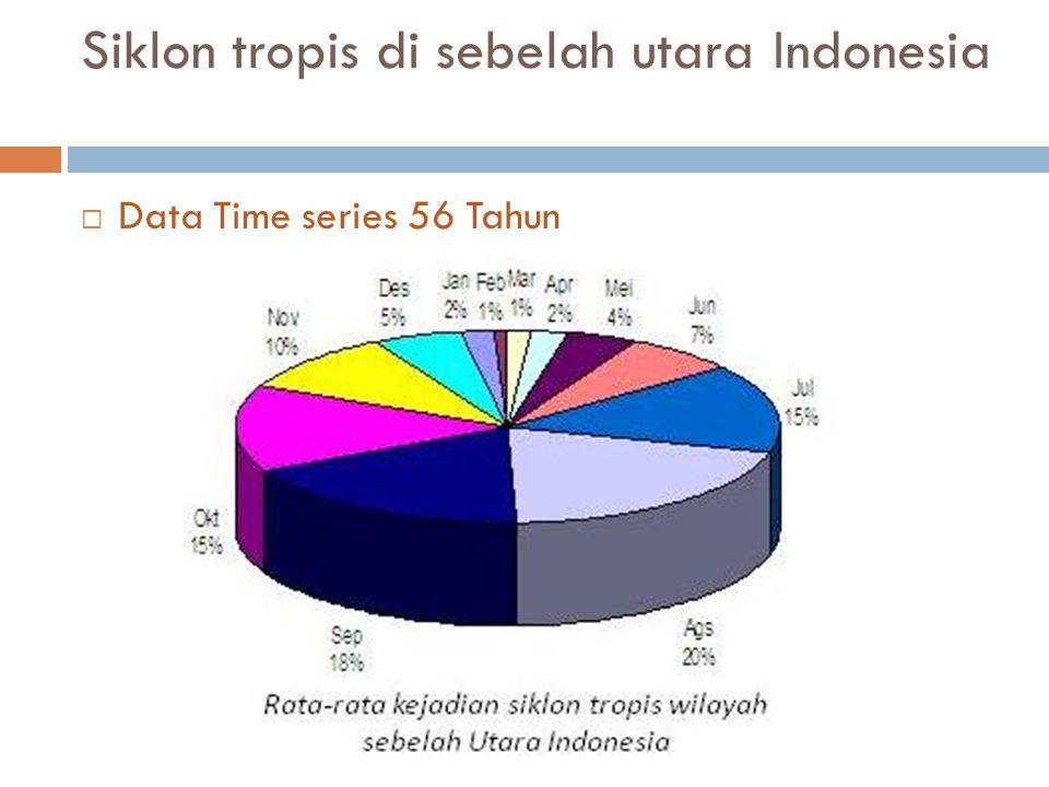Siklon tropis di sebelah utara Indonesia  Data Time series 56 Tahun
