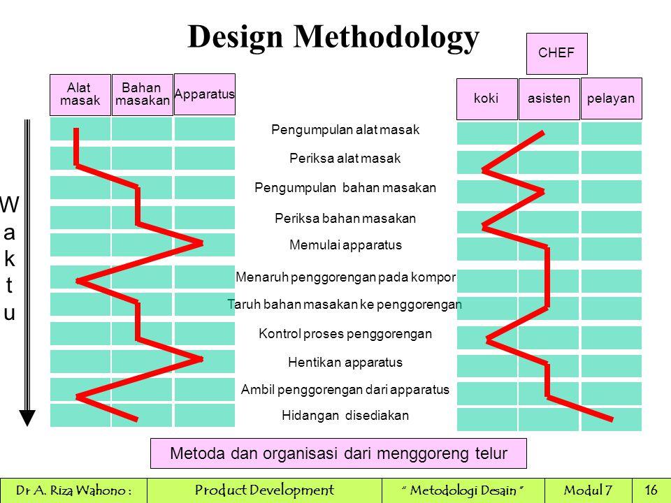 Design Methodology Pengumpulan alat masak Periksa alat masak Pengumpulan bahan masakan Periksa bahan masakan Memulai apparatus Menaruh penggorengan pa