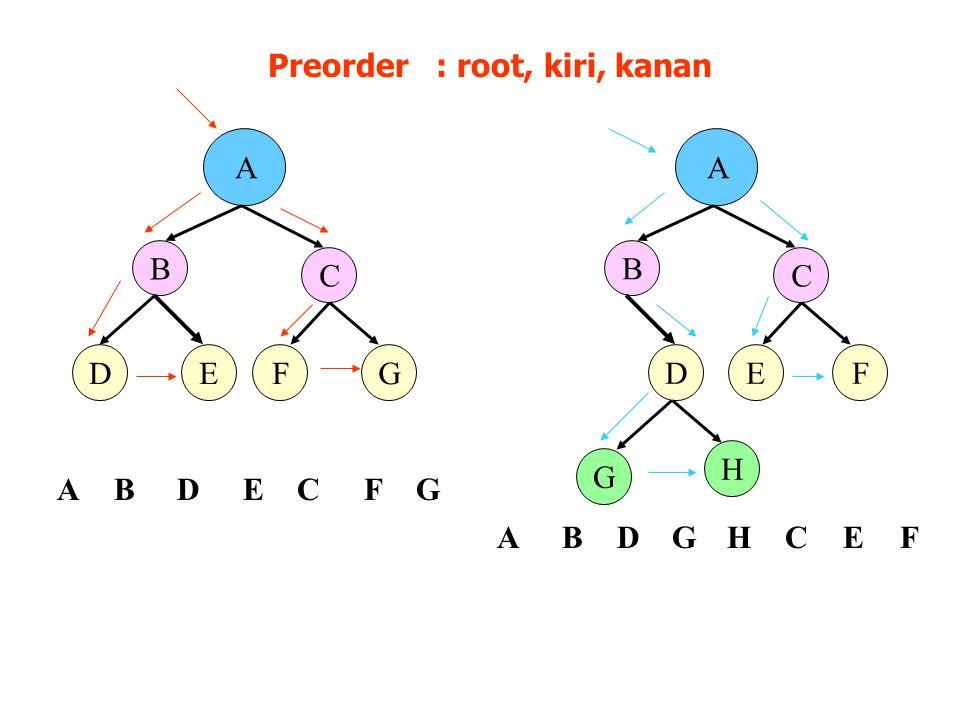 A B D C EFG A B D C EF G H Preorder : root, kiri, kanan FGBDECA ABDGHCEF