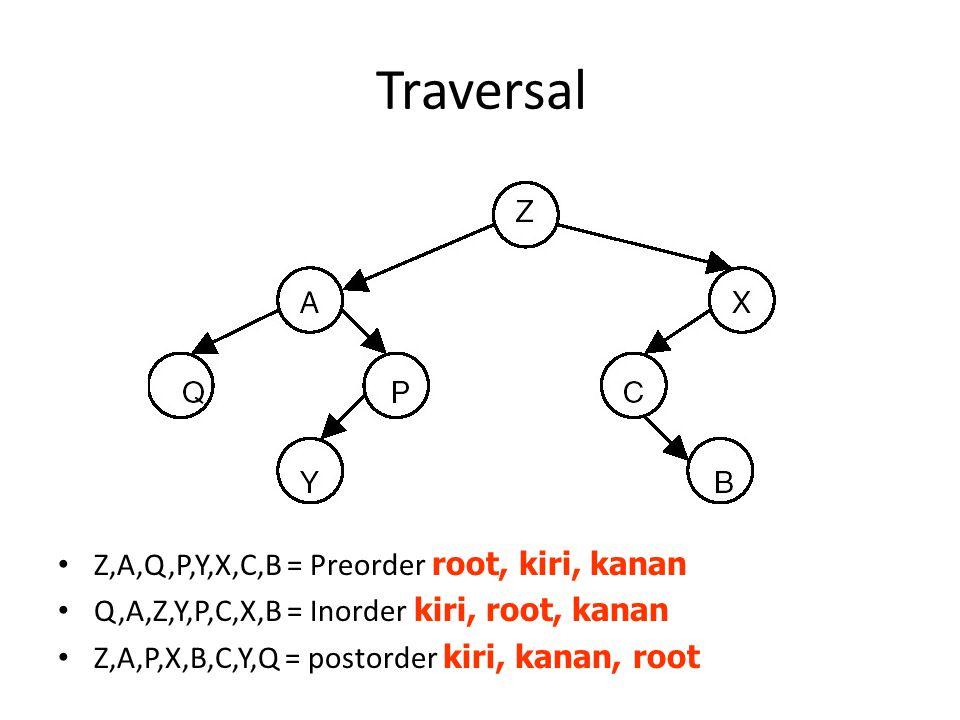 Traversal Z,A,Q,P,Y,X,C,B = Preorder root, kiri, kanan Q,A,Z,Y,P,C,X,B = Inorder kiri, root, kanan Z,A,P,X,B,C,Y,Q = postorder kiri, kanan, root