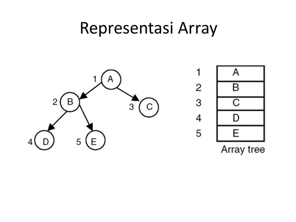 Representasi Array