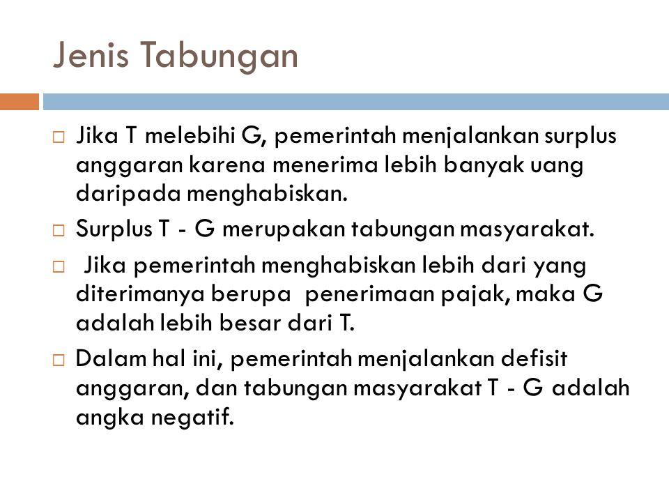 Jenis Tabungan  Jika T melebihi G, pemerintah menjalankan surplus anggaran karena menerima lebih banyak uang daripada menghabiskan.  Surplus T - G m