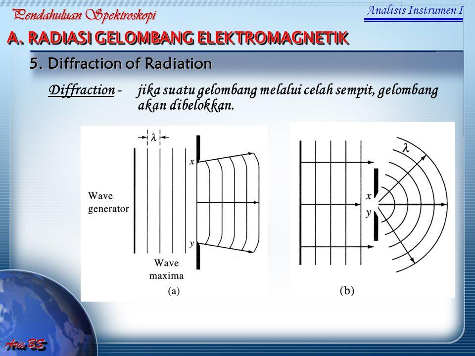Diffraction -jika suatu gelombang melalui celah sempit, gelombang akan dibelokkan. 5. Diffraction of Radiation Analisis Instrumen I Arie BS Pendahulua