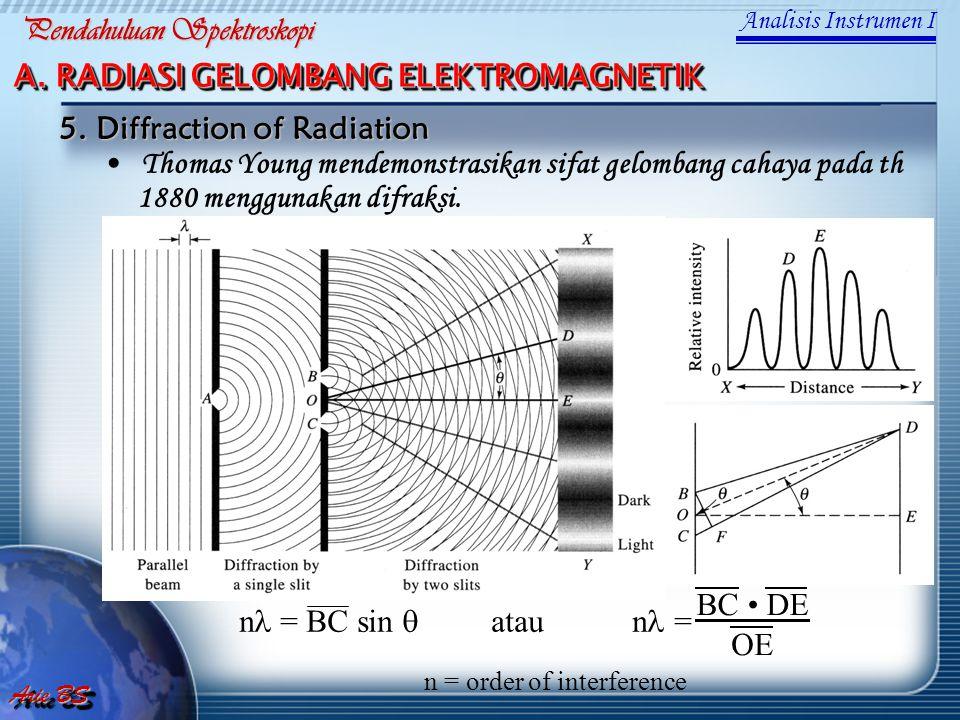 Thomas Young mendemonstrasikan sifat gelombang cahaya pada th 1880 menggunakan difraksi. BC DE OE n = BC sin  atau n = n = order of interfer