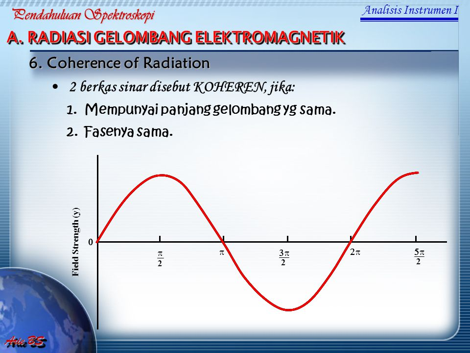 2 berkas sinar disebut KOHEREN, jika: 1. Mempunyai panjang gelombang yg sama. 2. Fasenya sama. 6. Coherence of Radiation  2   2  2  Fie