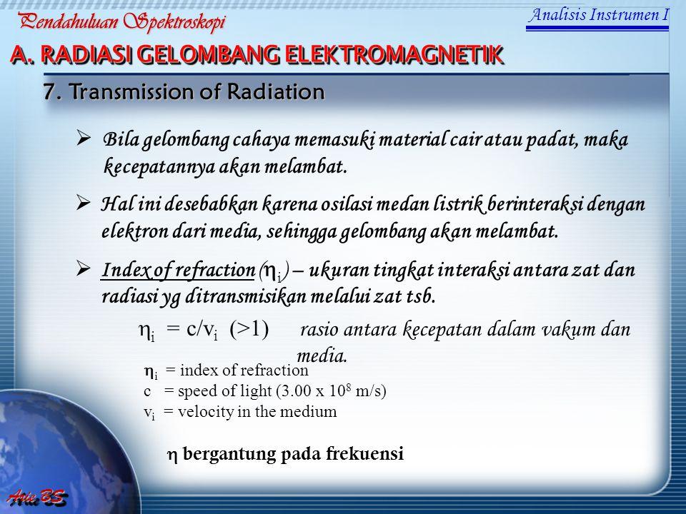  Bila gelombang cahaya memasuki material cair atau padat, maka kecepatannya akan melambat.  Hal ini desebabkan karena osilasi medan listrik berinter