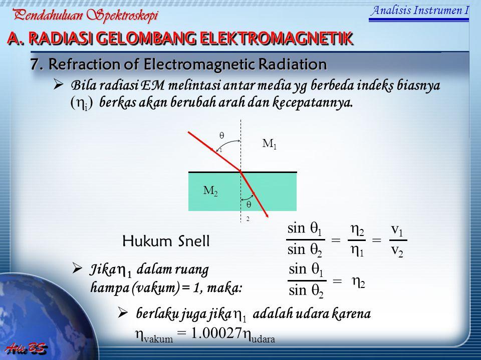M1M1 M2M2  Bila radiasi EM melintasi antar media yg berbeda indeks biasnya (  i ) berkas akan berubah arah dan kecepatannya.  22 Hukum Snell v