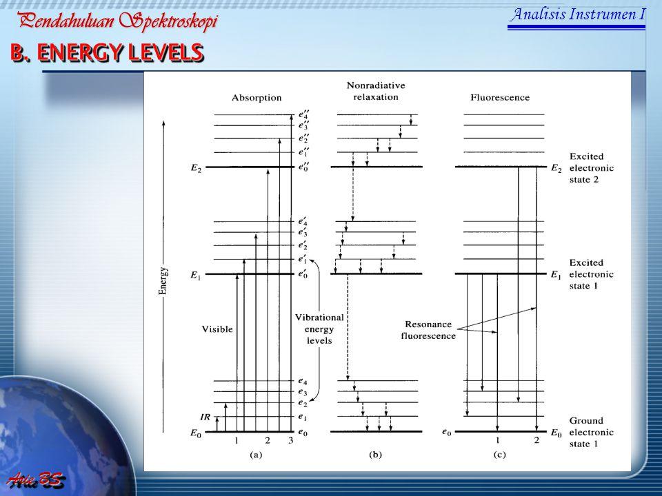 B. ENERGY LEVELS Analisis Instrumen I Arie BS Pendahuluan Spektroskopi