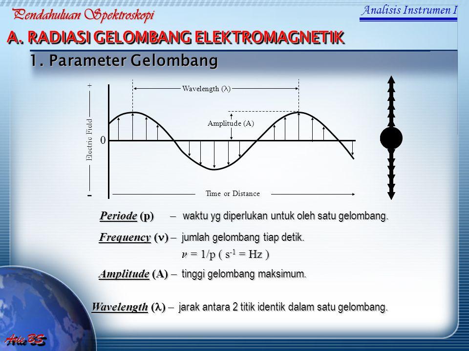 Periode (p) – waktu yg diperlukan untuk oleh satu gelombang. Time or Distance - + Electric Field 0 Amplitude (A) Wavelength ( ) Frequency ( ) – jumlah