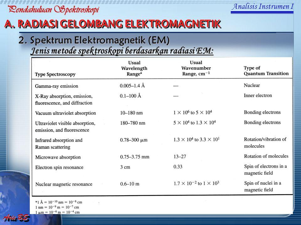 A. RADIASI GELOMBANG ELEKTROMAGNETIK Jenis metode spektroskopi berdasarkan radiasi EM: 2. Spektrum Elektromagnetik (EM) Analisis Instrumen I Arie BS P