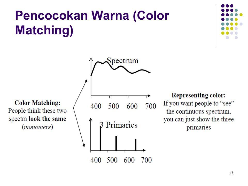 Pencocokan Warna (Color Matching) Pencocokan Warna : Diberikan sumber cahaya warna, terlepas dari distribusi panjang gelombang yang terkandung di dalamnya, kita dapat mencoba untuk mencocokkan dengan mencampur tiga sumber cahaya X = r R + g G + b B dimana R, G dan B adalah sumber cahaya murni dan r, g dan b intensitas mereka 18