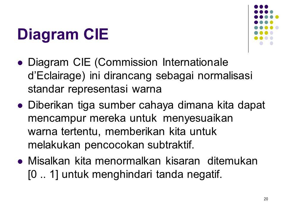 Diagram CIE Diagram CIE (Commission Internationale d'Eclairage) ini dirancang sebagai normalisasi standar representasi warna Diberikan tiga sumber cahaya dimana kita dapat mencampur mereka untuk menyesuaikan warna tertentu, memberikan kita untuk melakukan pencocokan subtraktif.