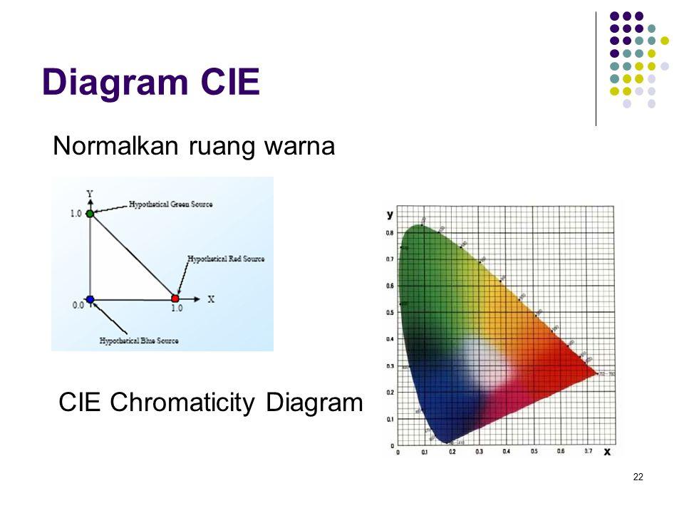 Diagram CIE Bentuk cembung/Convex - Perhatikan bahwa warna murni (λ koheren) mengelilingi tepi diagram CIE.