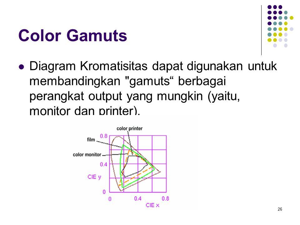 Color Gamuts Diagram Kromatisitas dapat digunakan untuk membandingkan