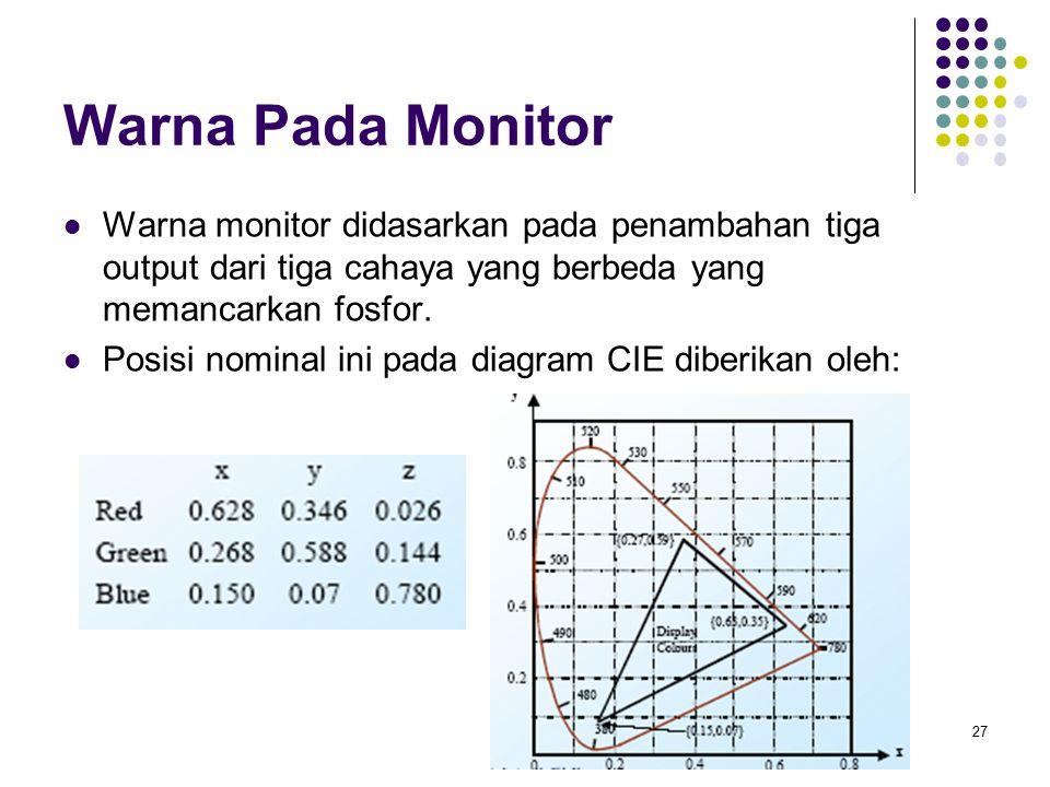 Warna Pada Monitor Warna monitor didasarkan pada penambahan tiga output dari tiga cahaya yang berbeda yang memancarkan fosfor. Posisi nominal ini pada
