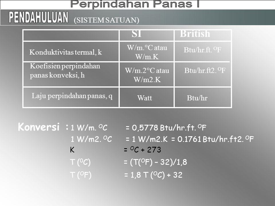 (SISTEM SATUAN) SIBritish Konduktivitas termal, k W/m.