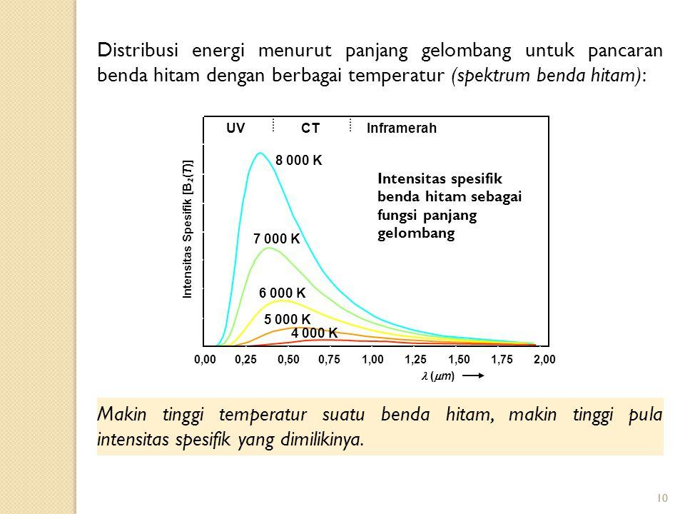 10 Distribusi energi menurut panjang gelombang untuk pancaran benda hitam dengan berbagai temperatur (spektrum benda hitam): Makin tinggi temperatur suatu benda hitam, makin tinggi pula intensitas spesifik yang dimilikinya.