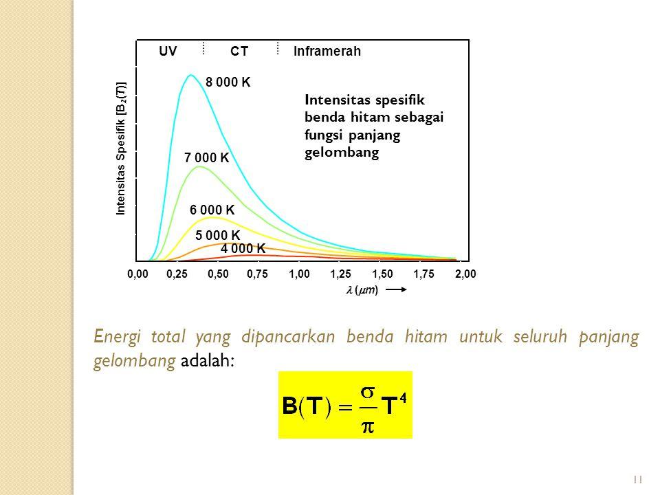 11 Visible (  m) UVInframerah Intensitas spesifik benda hitam sebagai fungsi panjang gelombang CT (  m) Intensitas Spesifik [B (T)] 0,000,250,500,751,001,251,501,752,00 UVInframerah 8 000 K 7 000 K 6 000 K 5 000 K 4 000 K Energi total yang dipancarkan benda hitam untuk seluruh panjang gelombang adalah: