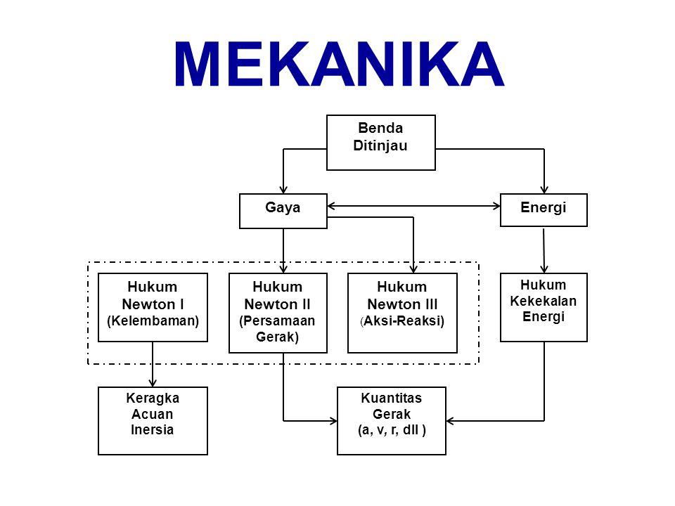 Tujuan Setelah mempelajari bab ini diharapkan peserta pelatihan sertifikasi dapat Menjelaskan struktur berpikir mekanika Newton bersandar pada hukum-hukum Newton tentang Gerak.