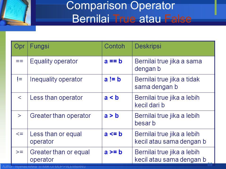 Author : Nyimas Artina STMIK GI MDP PALEMBANG Comparison Operator Bernilai True atau False OprFungsiContohDeskripsi ==Equality operatora == bBernilai