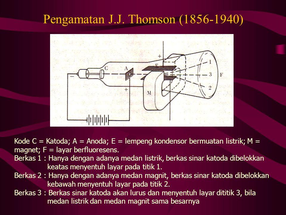 Pengamatan J.J. Thomson (1856-1940) Kode C = Katoda; A = Anoda; E = lempeng kondensor bermuatan listrik; M = magnet; F = layar berfluoresens. Berkas 1