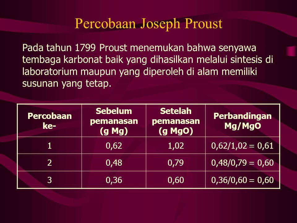 Percobaan Joseph Proust Pada tahun 1799 Proust menemukan bahwa senyawa tembaga karbonat baik yang dihasilkan melalui sintesis di laboratorium maupun y