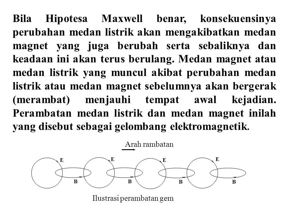 Sketsa gelombang elektromagnetik