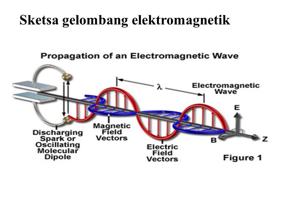 Energi Gelombang Elektromagnetik Seperti halnya gelombang air atau gelombang bunyi, gelombang elektromagnetikpun mengangkut energi dalam bentuk medan listrik ataupun medan magnetik.