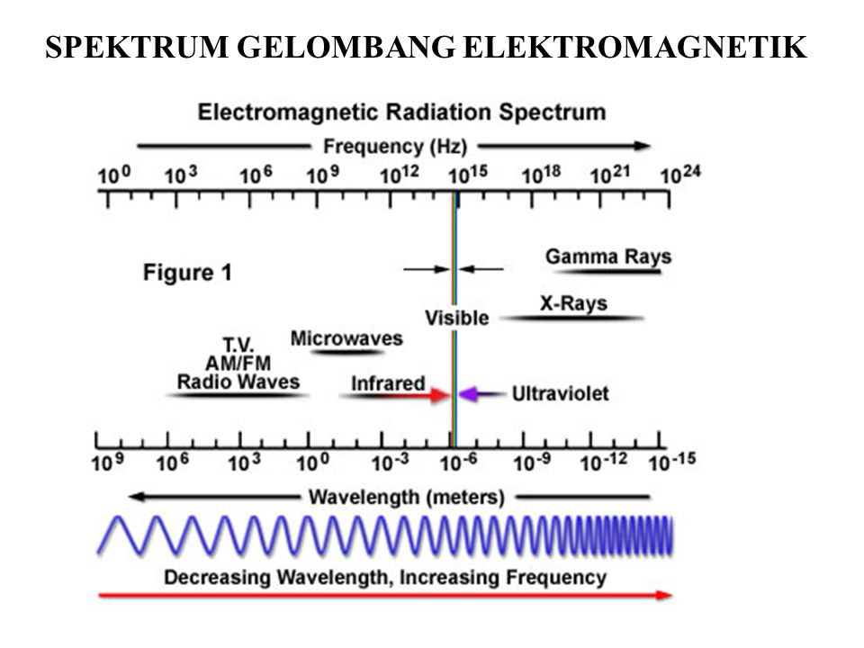 Dimana : E = besar medan listrik B = besar medan magnetik E m = amplitudo medan listrik B m = amplitudo medan magnetik k = bilangan gelombang ω = frekuensi sudut λ = panjang gelombang f = frekuensi gelombang t = waktu