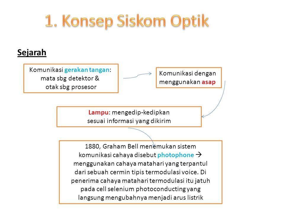 Komunikasi gerakan tangan: mata sbg detektor & otak sbg prosesor Komunikasi dengan menggunakan asap Lampu: mengedip-kedipkan sesuai informasi yang dik