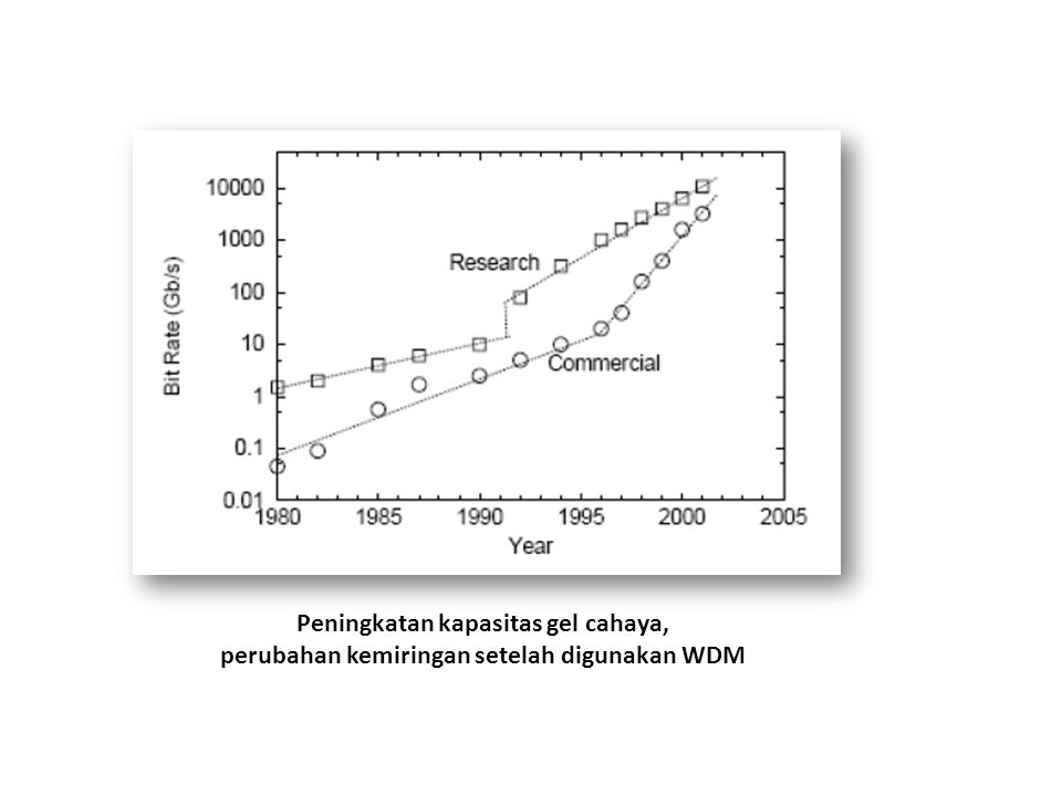 Peningkatan kapasitas gel cahaya, perubahan kemiringan setelah digunakan WDM
