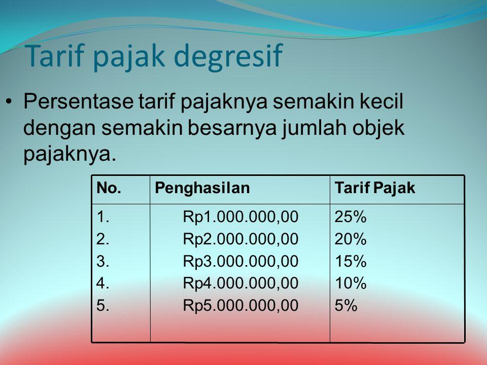 Tarif pajak degresif Persentase tarif pajaknya semakin kecil dengan semakin besarnya jumlah objek pajaknya. 25% 20% 15% 10% 5% Rp1.000.000,00 Rp2.000.